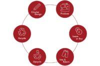 circular-economy-mud-jeans-circular-tabel